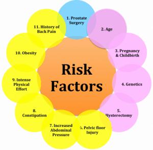 Pelvic floor risk factors