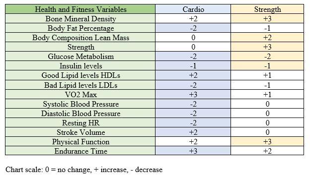 Cardio strength chart